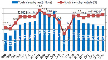 research paper on youth unemployment in india